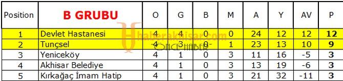 Futsal turnuvasında final grubu belli oldu